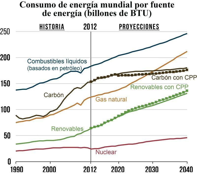 grafico energia hacia 2040 IEO 2016