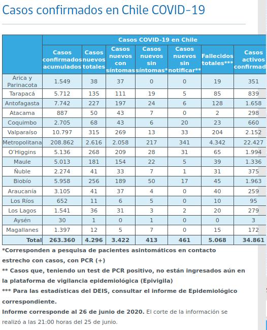 Cifras covid por regiones 26 de junio