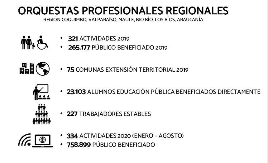 ORQUESTAS PROFESIONALES REGIONALES cifras