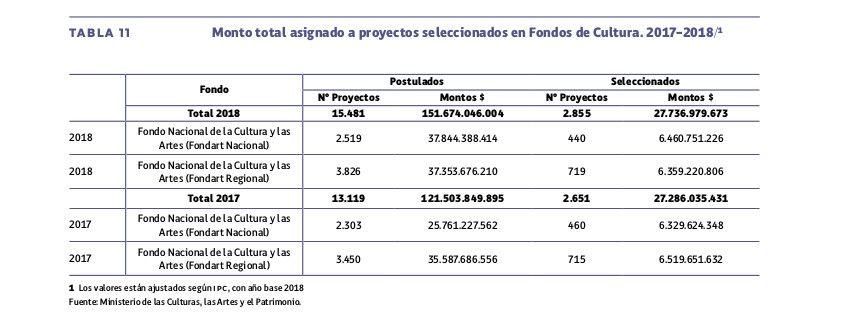 Informe Anual 2018 de Estadísticas Culturales, el Instituto Nacional de Estadísticas (INE)